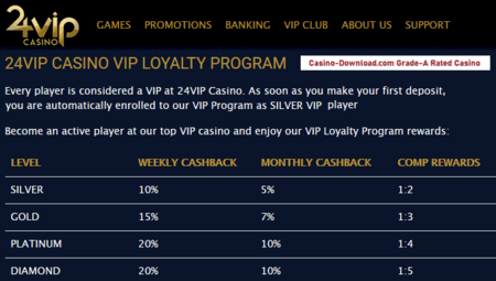 24VIP Casino loyalty